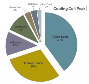 Cooling Coil Peak